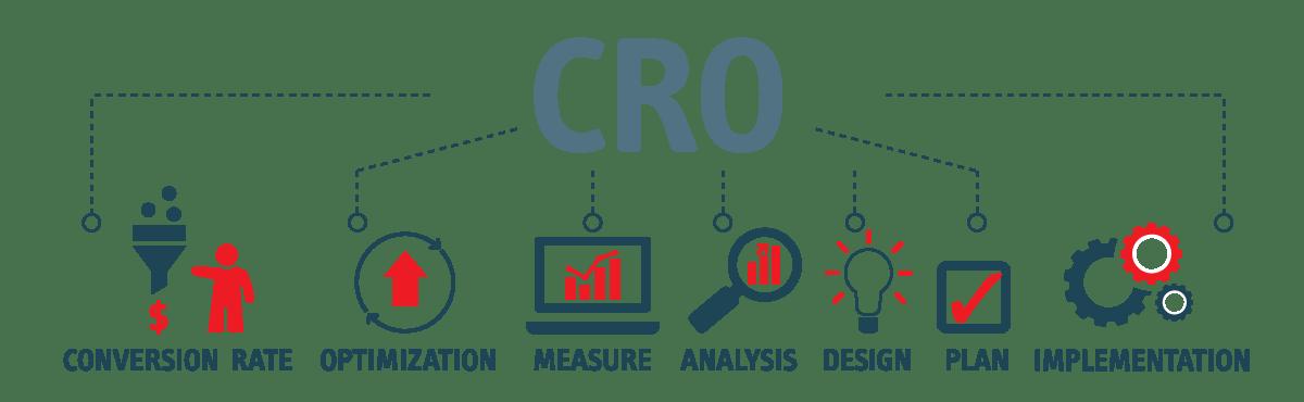 CRO Agency Ecommerce
